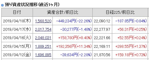 2019年4月18日(木)引け時点の資産評価