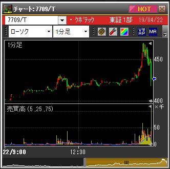 クボテックの株価チャート(4月22日)