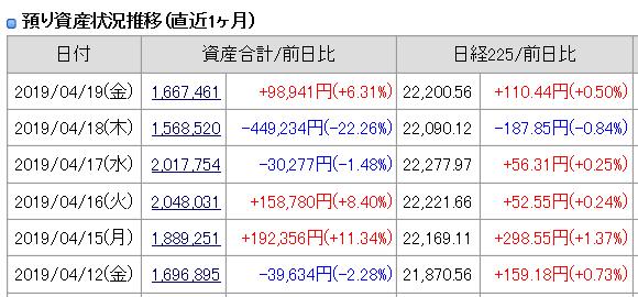 2019年4月19日(金)引け時点の資産評価