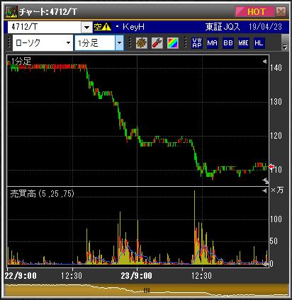 KeyHolderの4月22日から4月23日の株価チャート