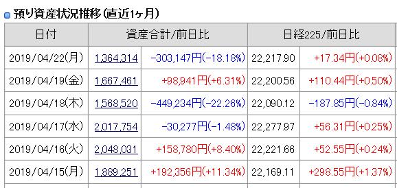 2019年4月22日(月)引け時点の資産評価