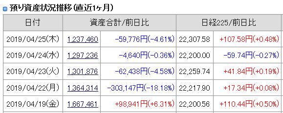2019年4月25日(木)引け時点の資産評価