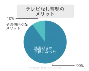 テレビなし育児のメリットグラフ