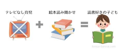 図式「テレビなしの生活 + たくさんの絵本の読み聞かせ = 読書好きの子供」
