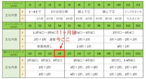 そろタッチカリキュラム表:現在U4