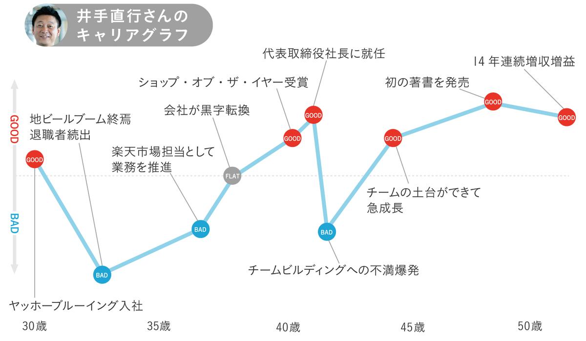 井手直行のキャリアグラフ1