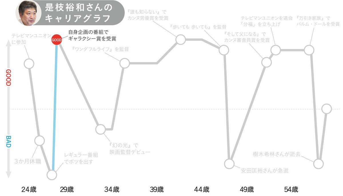 是枝裕和さんのキャリアグラフ