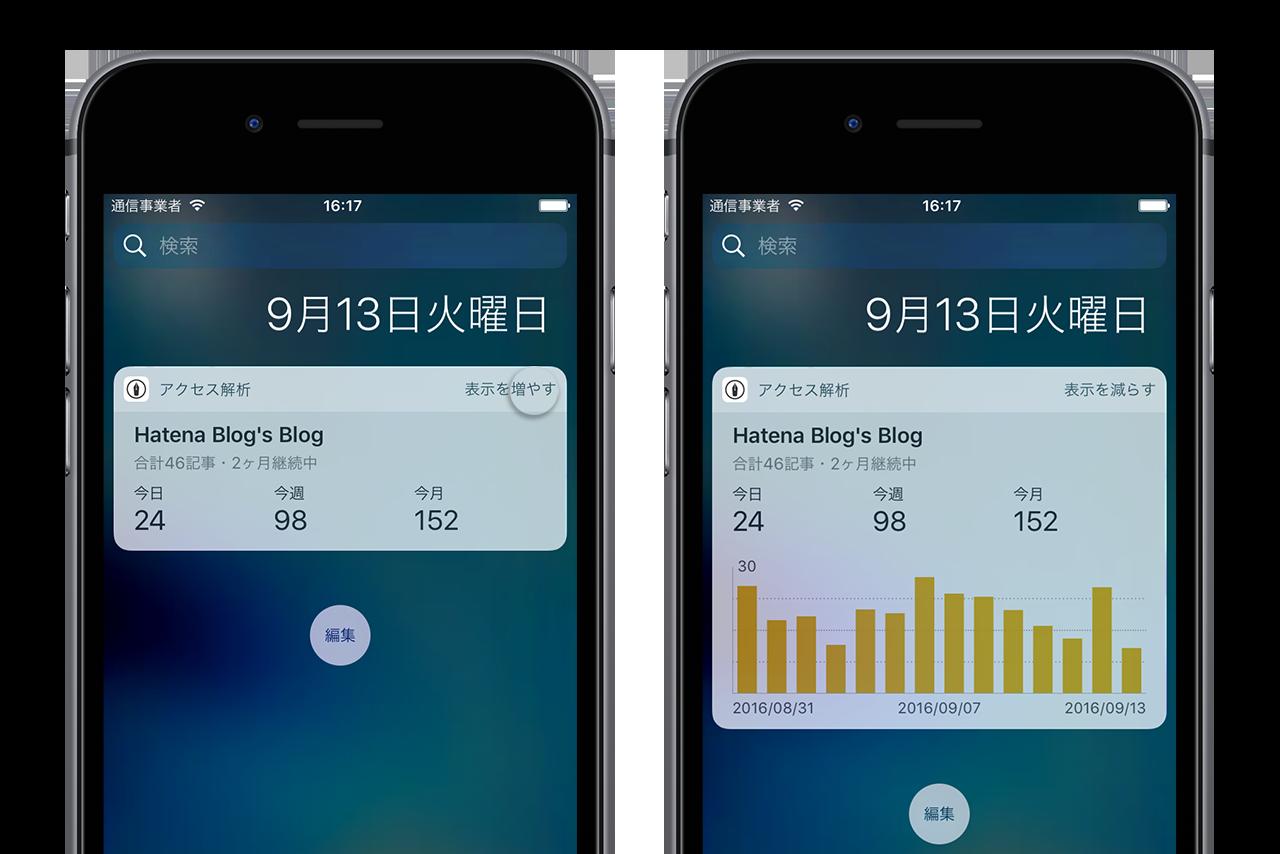 アクセス解析ウィジェットの右上にある「表示を増やす」をタップすると(左)、アクセス数のグラフが表示される