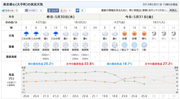 ごと 時間 天気 予報