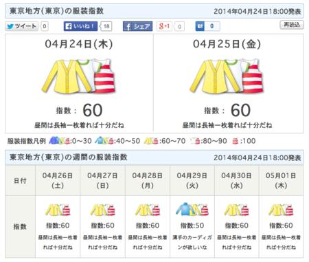 指数 東京 服装