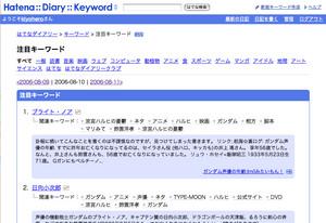 注目キーワードページのスクリーンショット