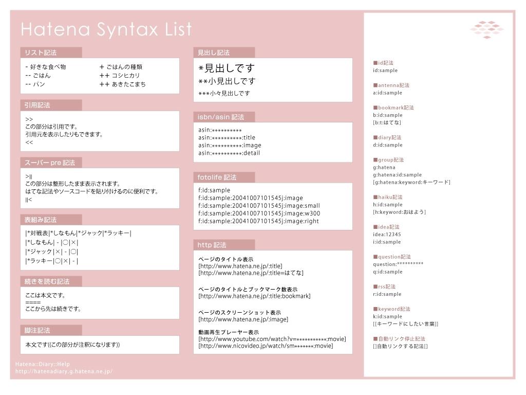 はてな記法チートシート壁紙(pink/win/1024x768)
