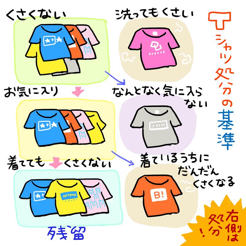 Tシャツ処分の基準