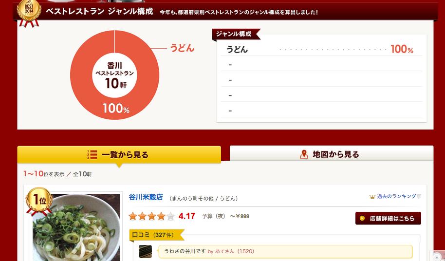 ベストレストラン2014