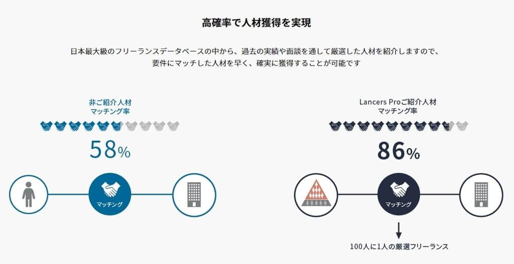 Lancers Pro 解説画面