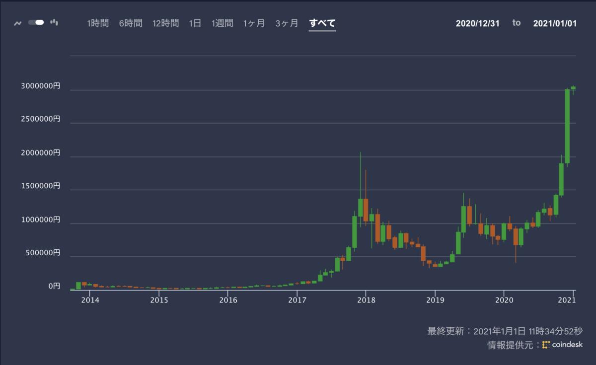 ビットコインの価格推移(すべて)
