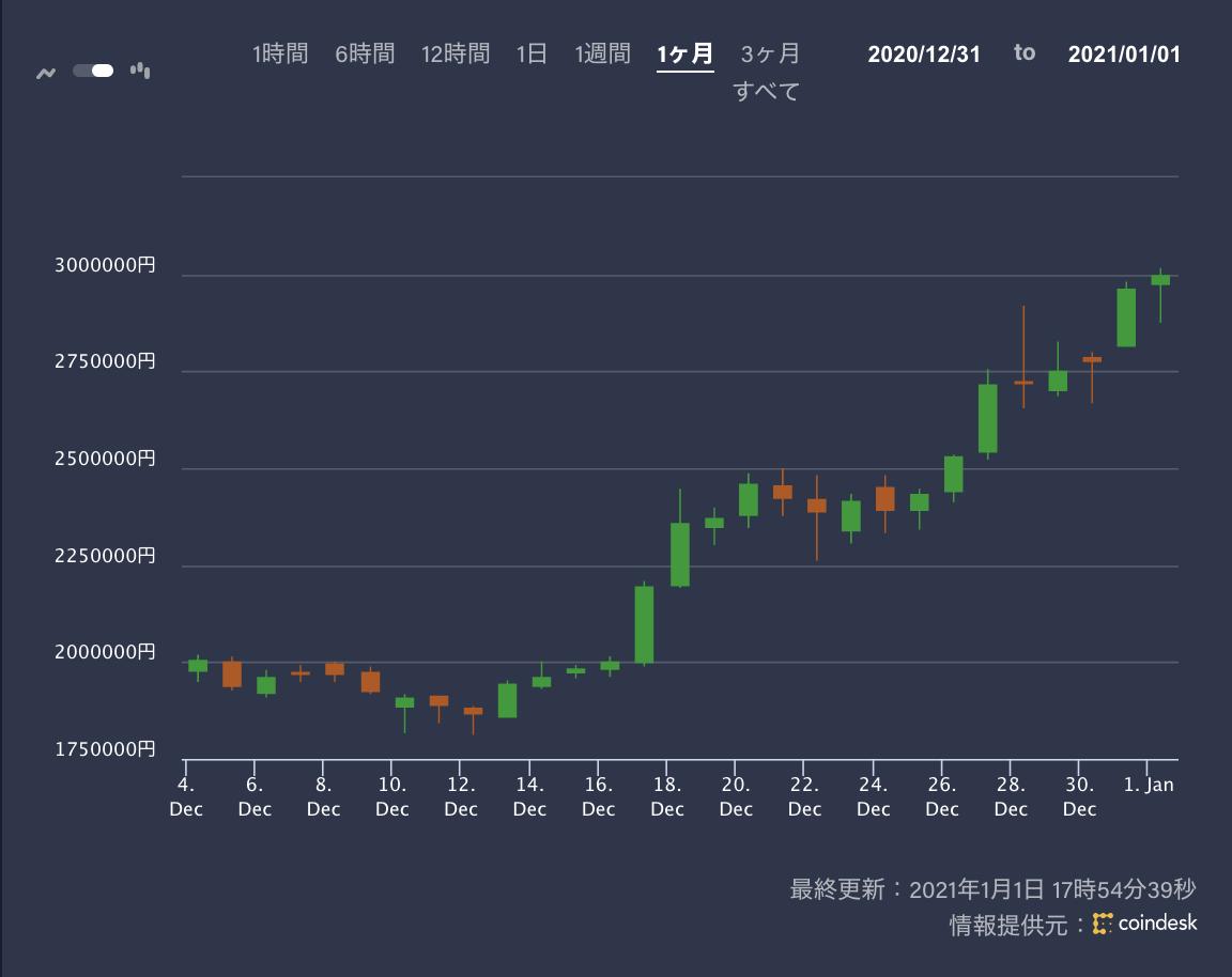 ビットコインの価格推移(1カ月)
