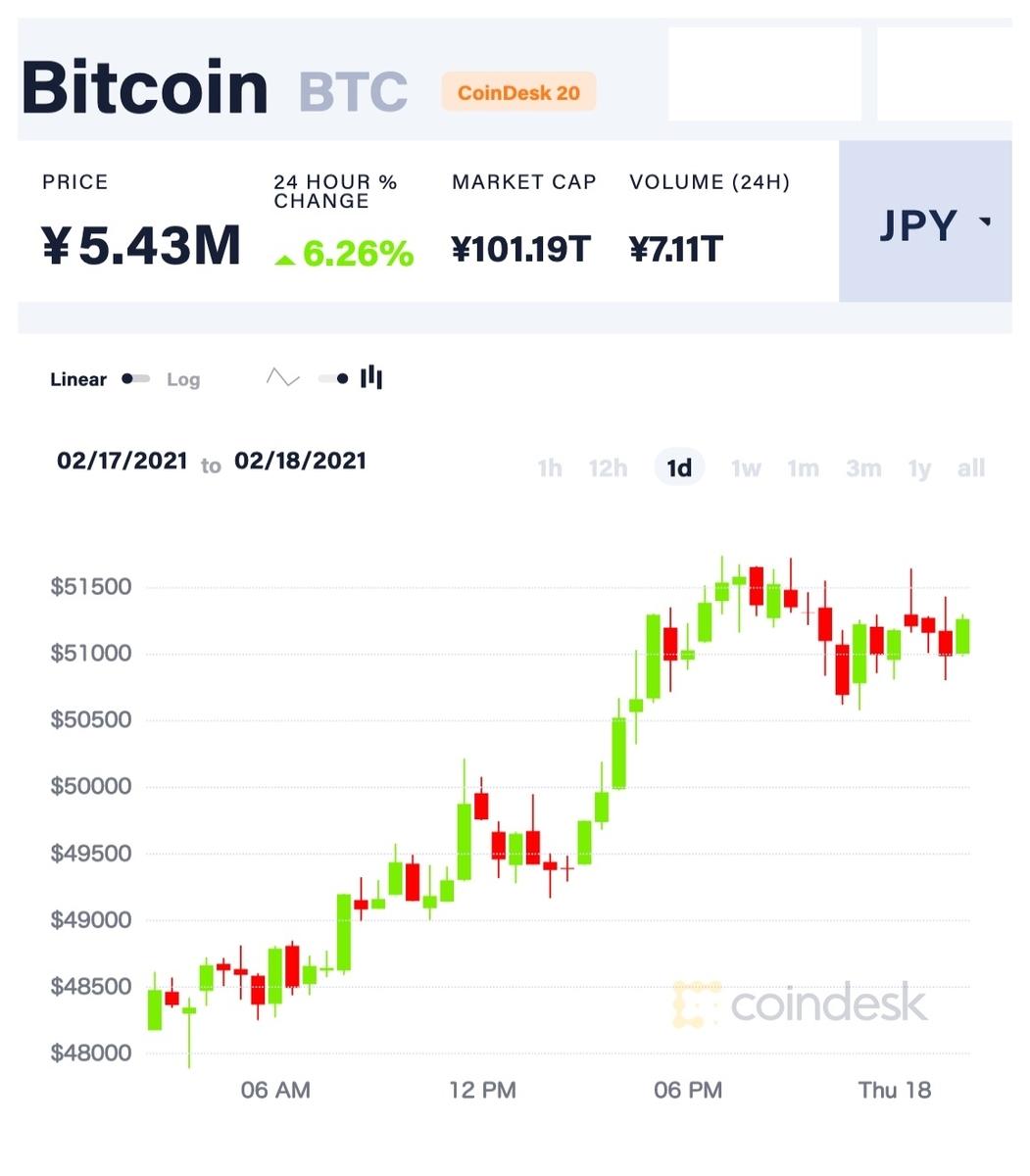ビットコイン540万円、時価総額100兆円超え