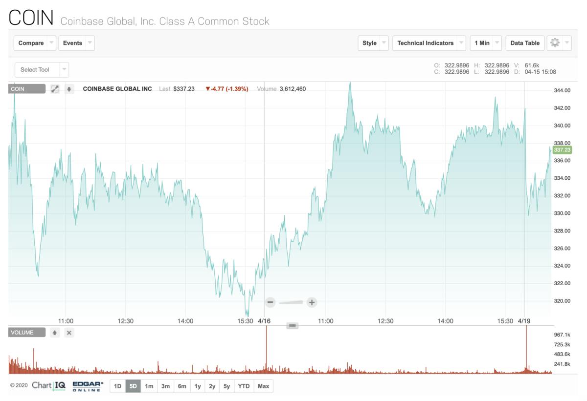 コインベース(Coinbase)の株価推移
