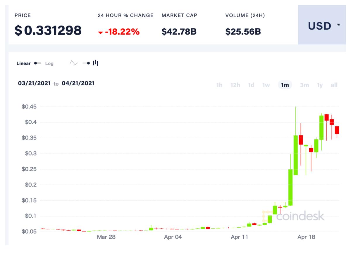 ドージコインの価格推移(3カ月)