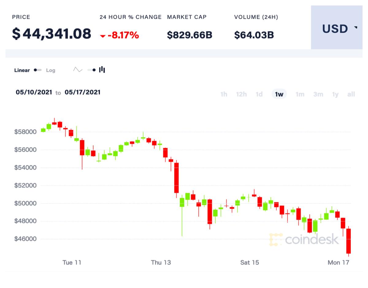 ビットコインの1週間の価格推移