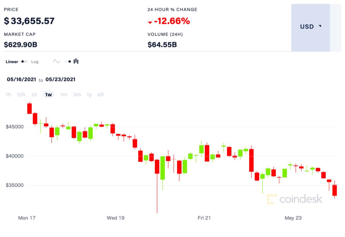 ビットコイン、1週間の価格推移