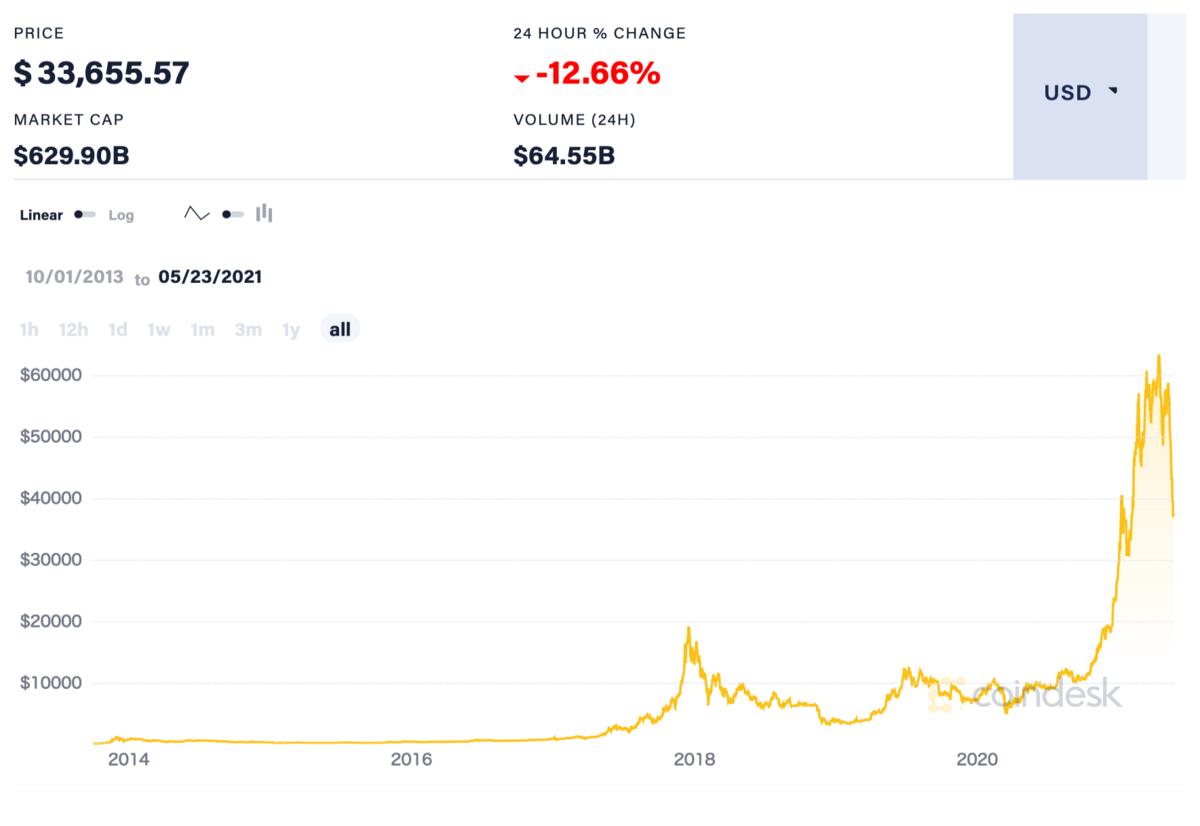 ビットコインの価格推移(全期間)