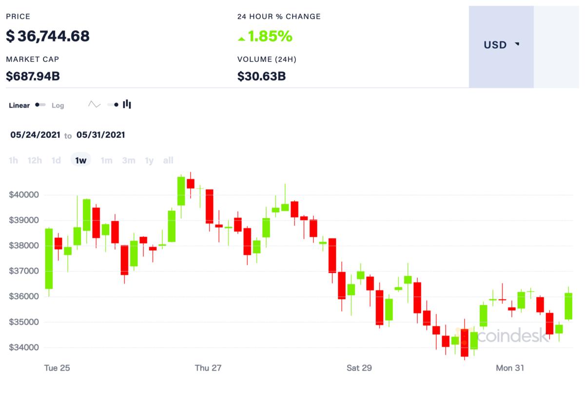 直近1週間のビットコイン価格推移