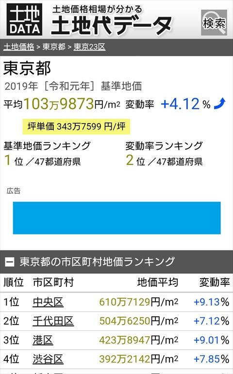 土地代データ 東京都