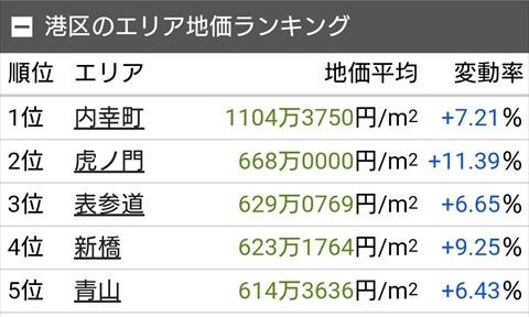 土地代データ 港区トップ