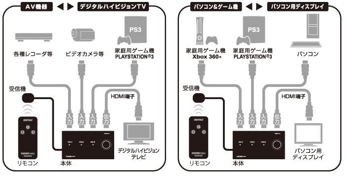 バッファロー,HDMI切替器,BSAK302