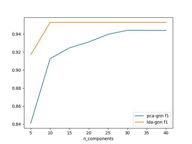 結果(n_components対F1値)
