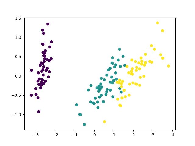 共分散行列で主成分分析したiris