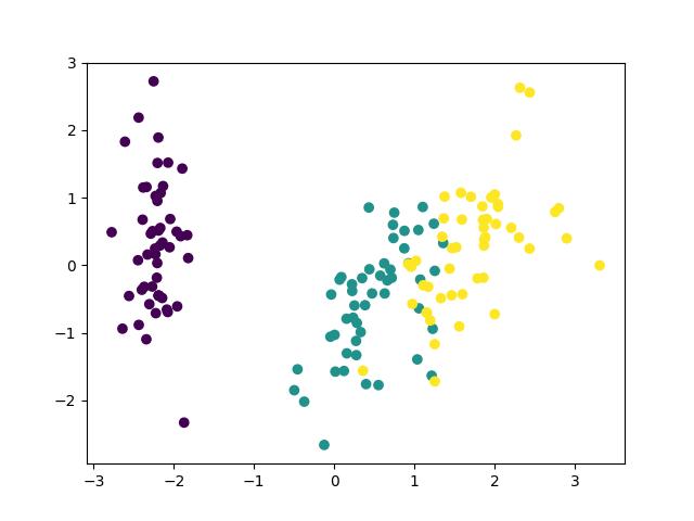 相関行列で主成分分析したiris