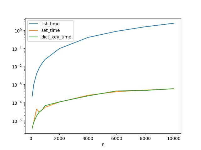 結果の図(縦軸log)