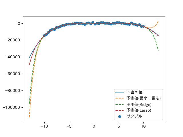 結果のグラフ2