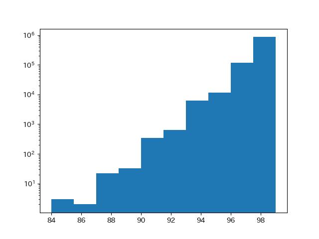 終了時の百発一中側残存数の分布