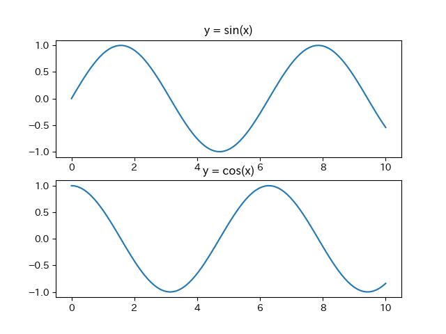 y = cos(x)が上のx軸目盛りに食い込む