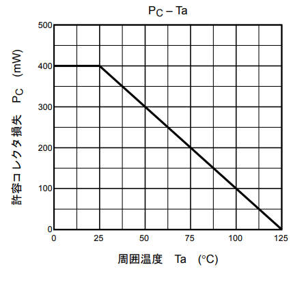 C1815のPc-Ta特性
