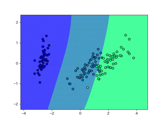 汎化重視のパラメータのSVMの結果