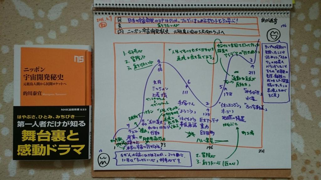 f:id:hd_murakami:20180607172611j:plain