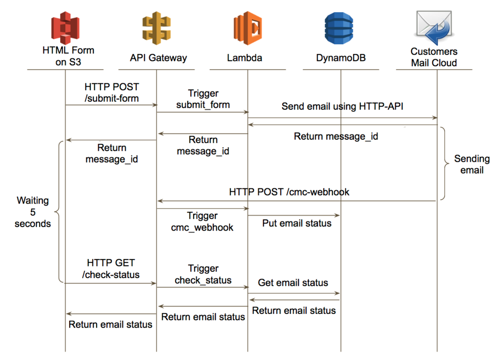 Developing Serverless HTML Form on AWS Part2 - Customers Mail Cloud