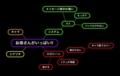 [#eroge][お母さんがいっぱい!!]エロゲの感想をマインドマップで下書きしてみる