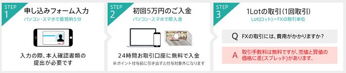 15000円簡単獲得方法