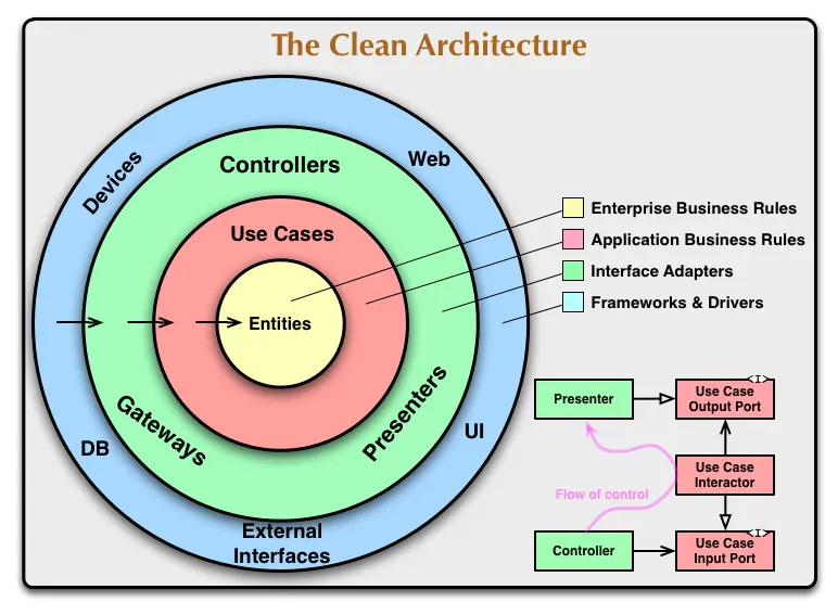 clean_architecture