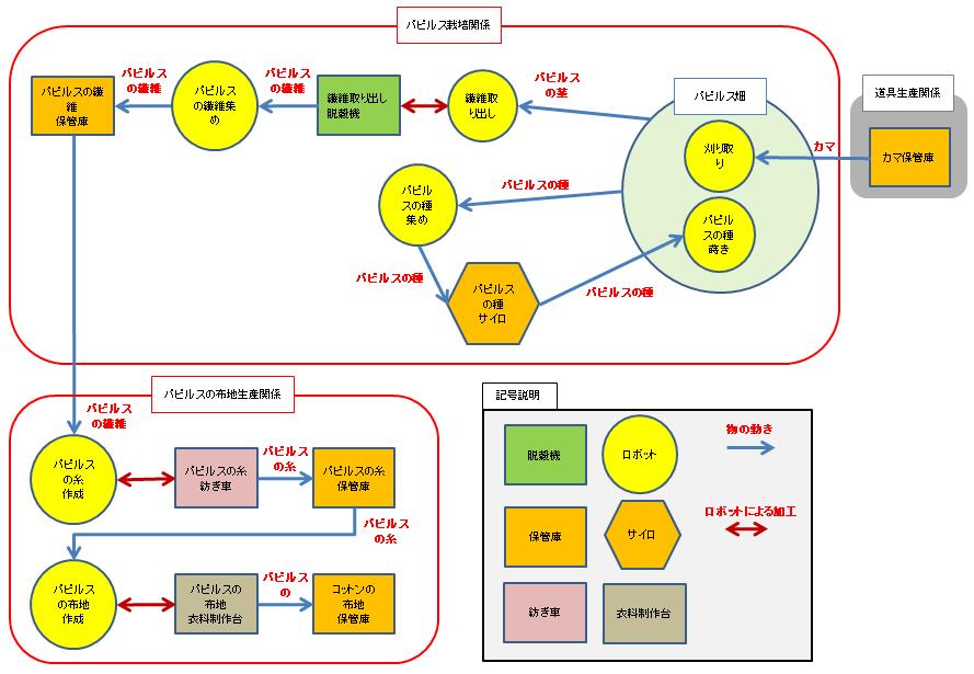 パピルス畑とパピルス加工エリアの図解