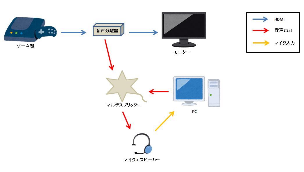 音声分離器を使った場合の接続方法