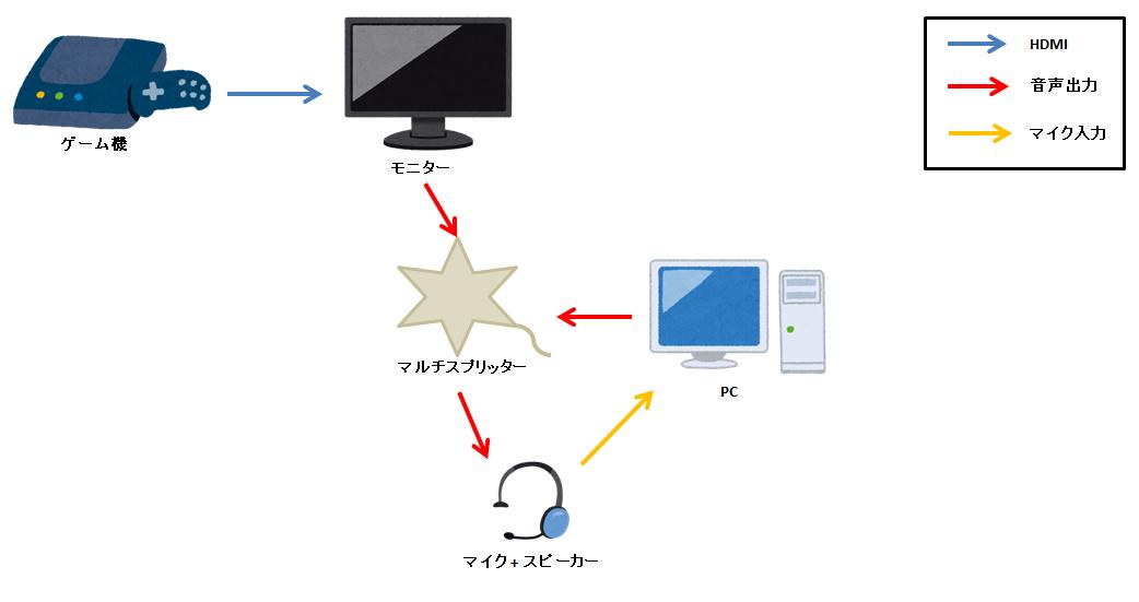 音声分離器を使わない場合の接続方法