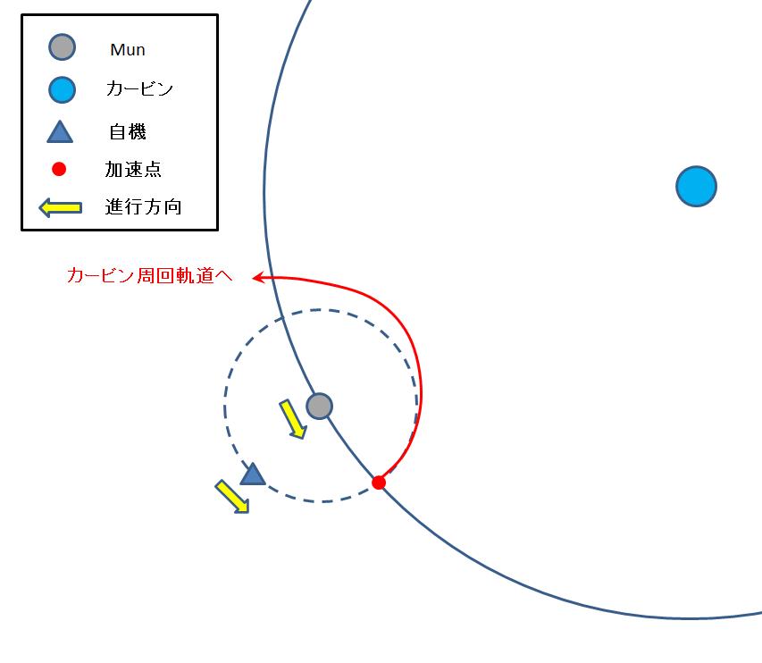 Munからカービンへの帰還時の加速開始地点の例