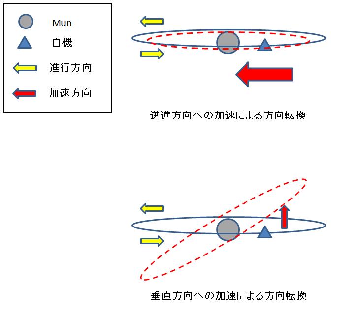 検討した軌道変更方法の図解